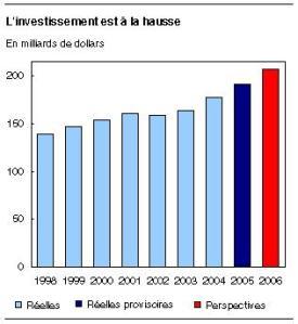 Tendance de l'investissement dans la recherche du pétrole