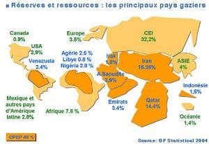 Les principaux pays producteurs de gaz
