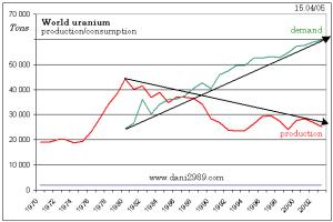 Comparaison entre l'offre et la demande d'uranium